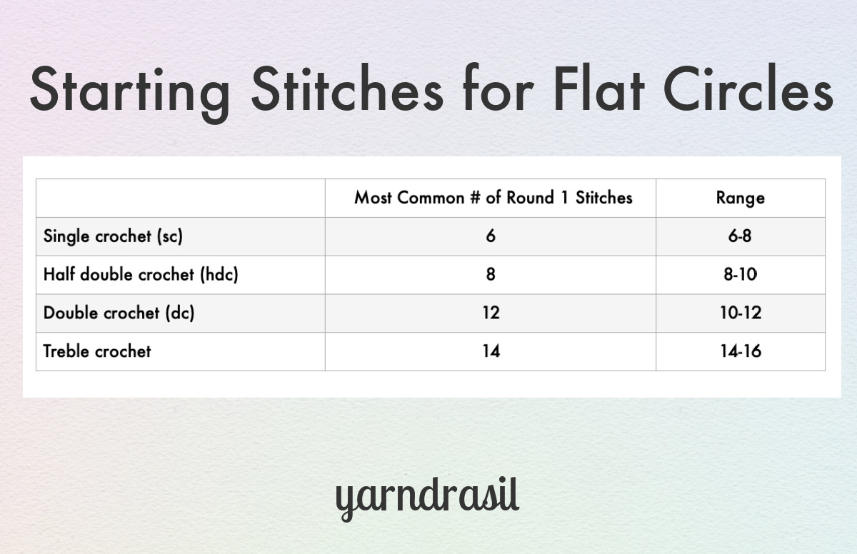 Chart showing the range of stitches in round 1. Single crochet, 6-8. Half double crochet, 8-10. Double crochet, 10-12. Treble crochet, 14-16. These are ranges.